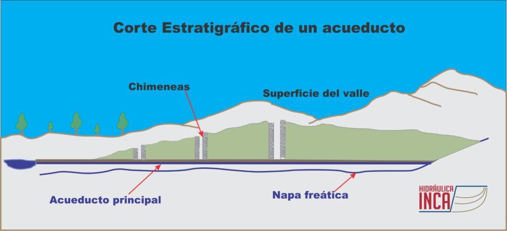 Acueductos de Nasca